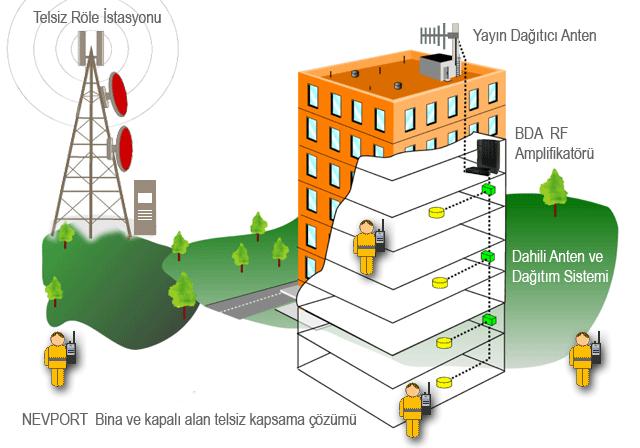 Bina İçi Telsiz Kapsama Alanı