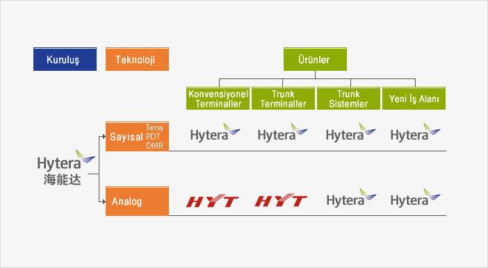 Hytera HYT Marka
